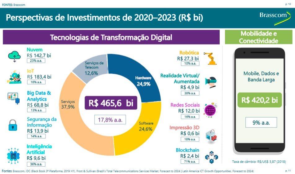 As oportunidades em TI são muitas no mercado brasileiro, que deve movimentar mais de R$ 880 bilhões até 2023. Conheça as 10 carreiras mais requisitadas